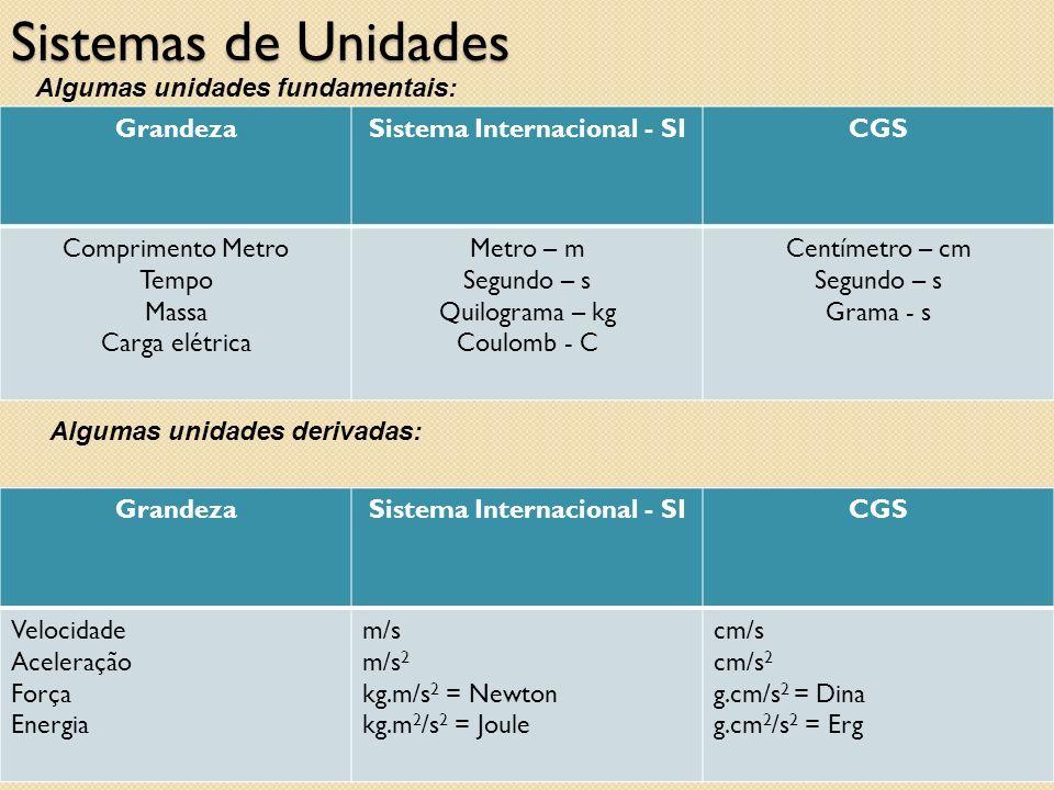 Sistemas de Unidades oscarsantos@utfpr.edu.br Algumas unidades fundamentais: GrandezaSistema Internacional - SICGS Comprimento Metro Tempo Massa Carga