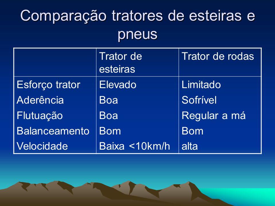 Comparação tratores de esteiras e pneus Trator de esteiras Trator de rodas Esforço trator Aderência Flutuação Balanceamento Velocidade Elevado Boa Bom