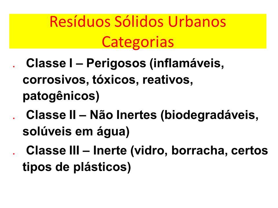 Resíduos Sólidos Urbanos Categorias. Classe I – Perigosos (inflamáveis, corrosivos, tóxicos, reativos, patogênicos). Classe II – Não Inertes (biodegra