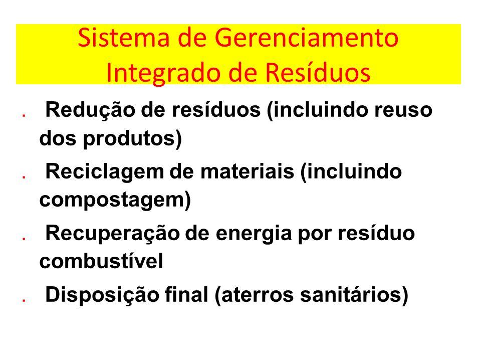Sistema de Gerenciamento Integrado de Resíduos. Redução de resíduos (incluindo reuso dos produtos). Reciclagem de materiais (incluindo compostagem). R