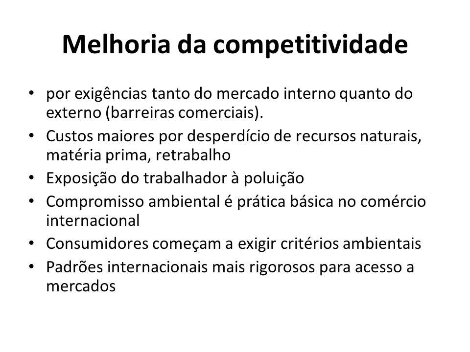 Melhoria da competitividade por exigências tanto do mercado interno quanto do externo (barreiras comerciais). Custos maiores por desperdício de recurs