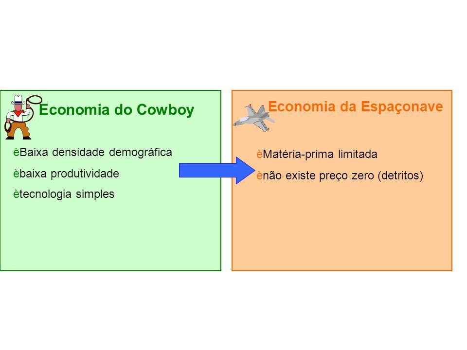 Economia do Cowboy èBaixa densidade demográfica èbaixa produtividade ètecnologia simples Economia da Espaçonave èMatéria-prima limitada ènão existe preço zero (detritos)