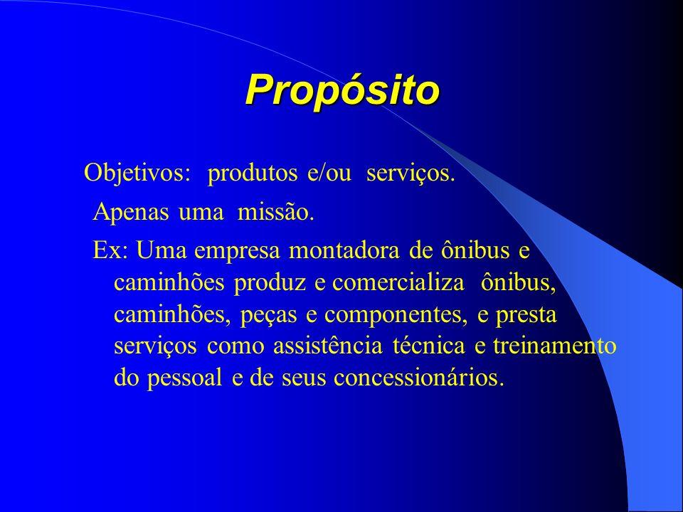 Propósito Objetivos: produtos e/ou serviços.Apenas uma missão.