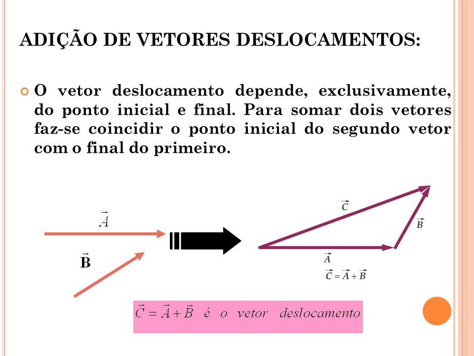 ADIÇÃO DE VETORES DESLOCAMENTOS: O vetor deslocamento depende, exclusivamente, do ponto inicial e final.