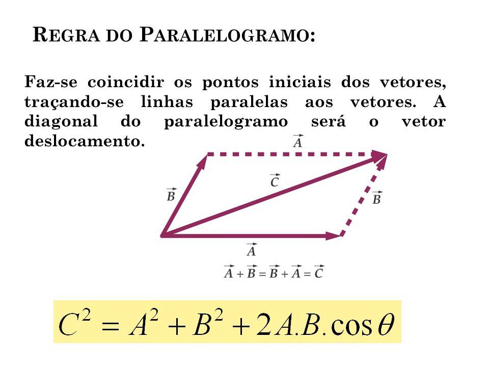 R EGRA DO P ARALELOGRAMO : Faz-se coincidir os pontos iniciais dos vetores, traçando-se linhas paralelas aos vetores.