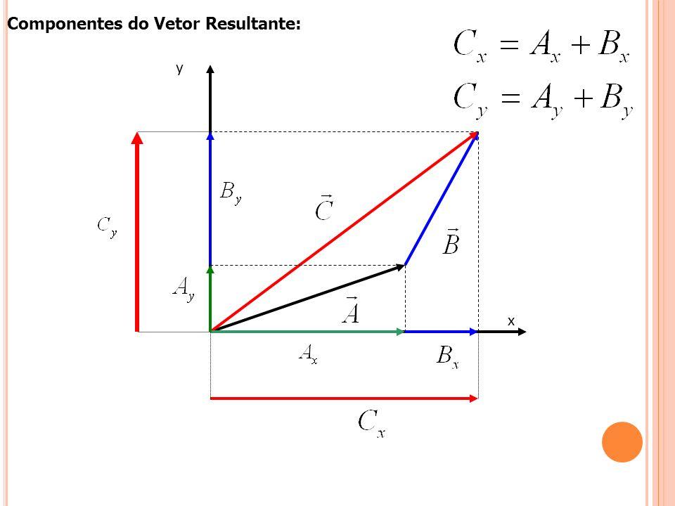 y x Componentes do Vetor Resultante: