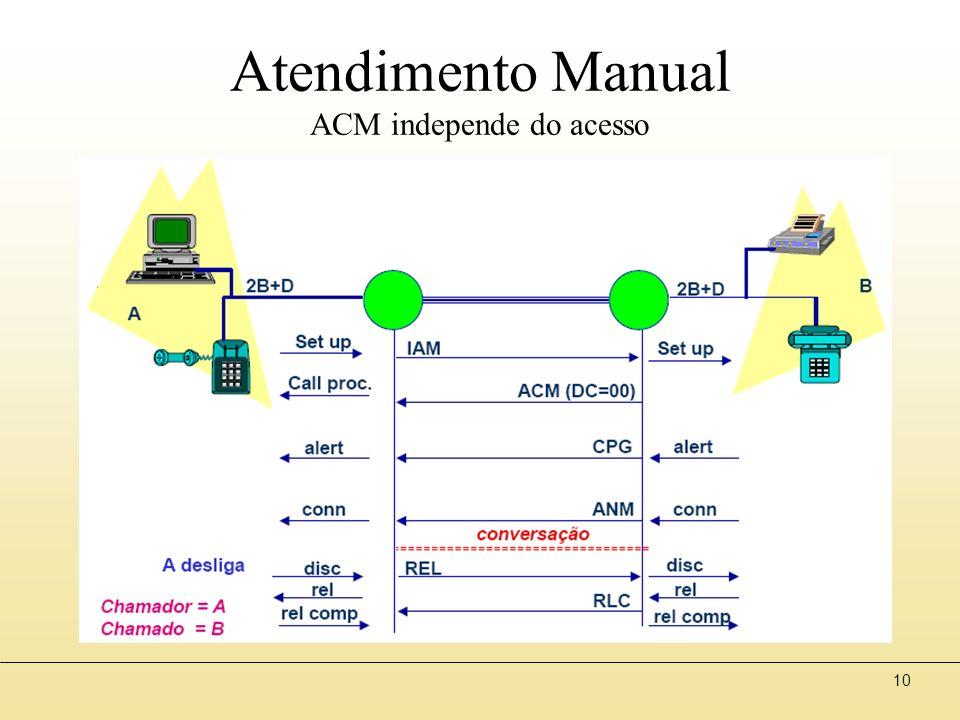 10 Atendimento Manual ACM independe do acesso