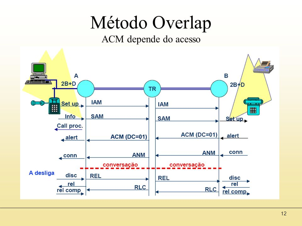 12 Método Overlap ACM depende do acesso