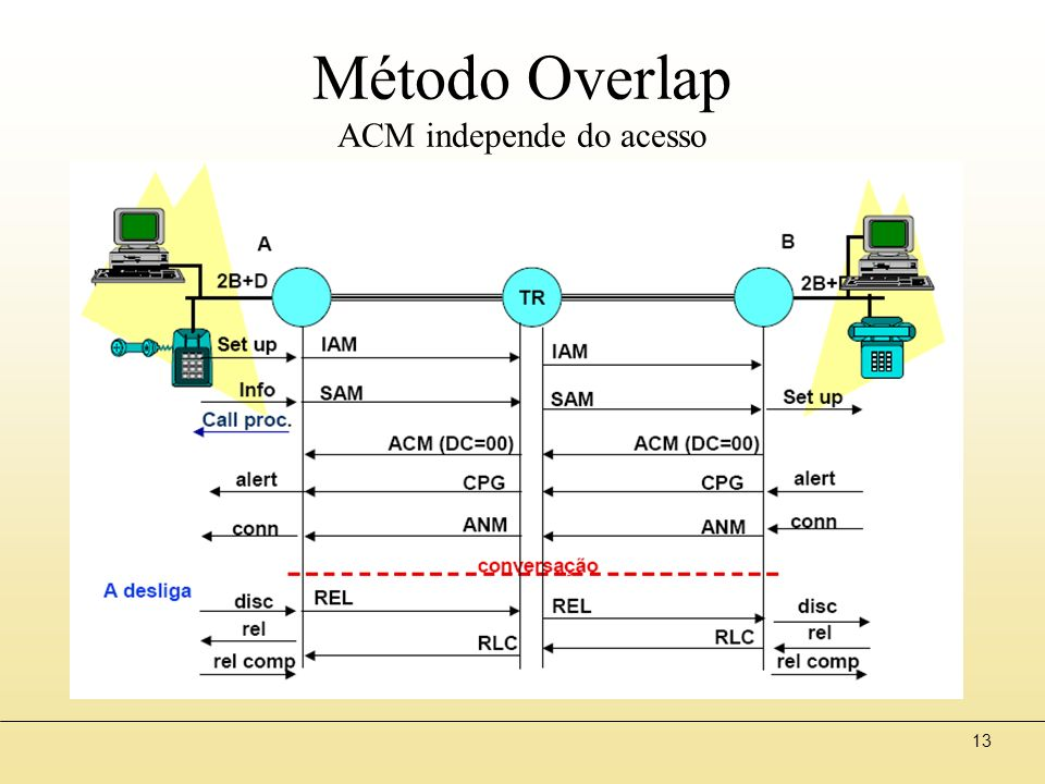 13 Método Overlap ACM independe do acesso