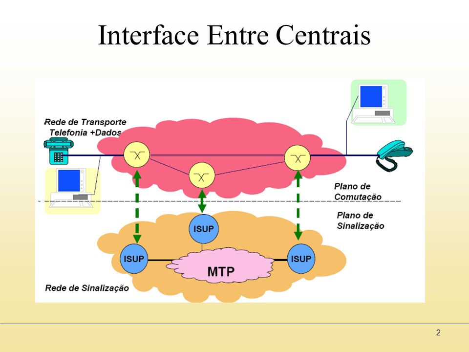 2 Interface Entre Centrais