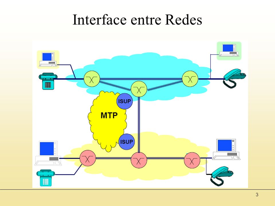 3 Interface entre Redes
