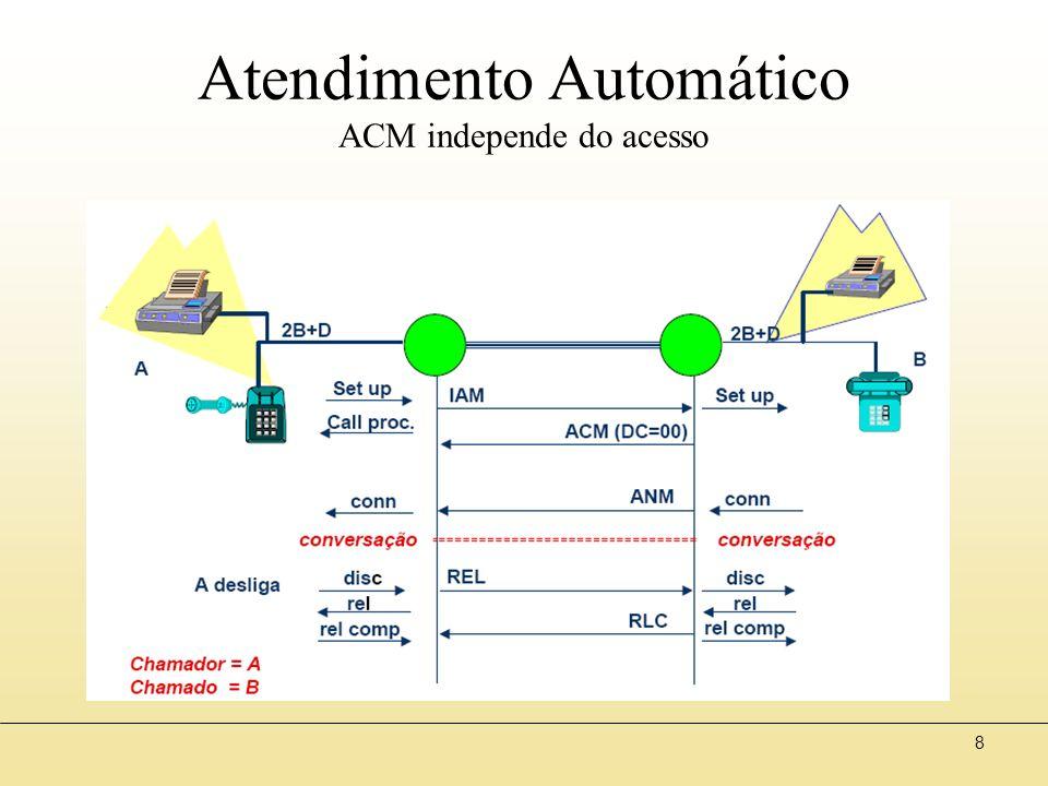 8 Atendimento Automático ACM independe do acesso