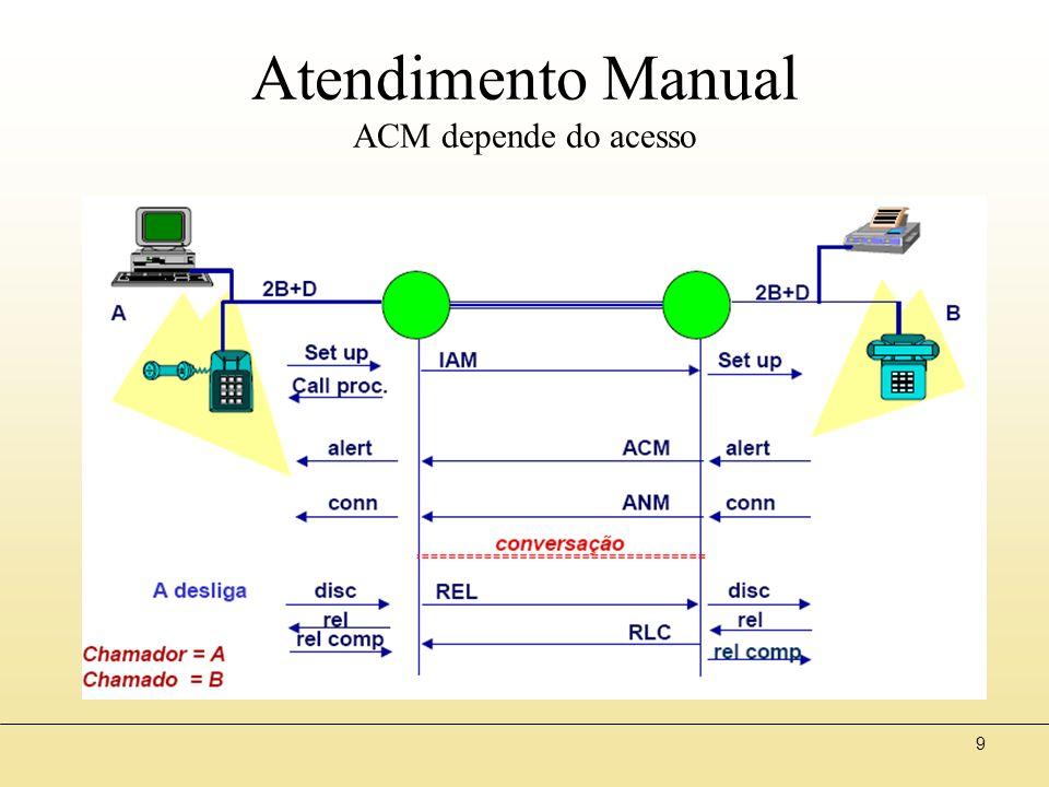 9 Atendimento Manual ACM depende do acesso