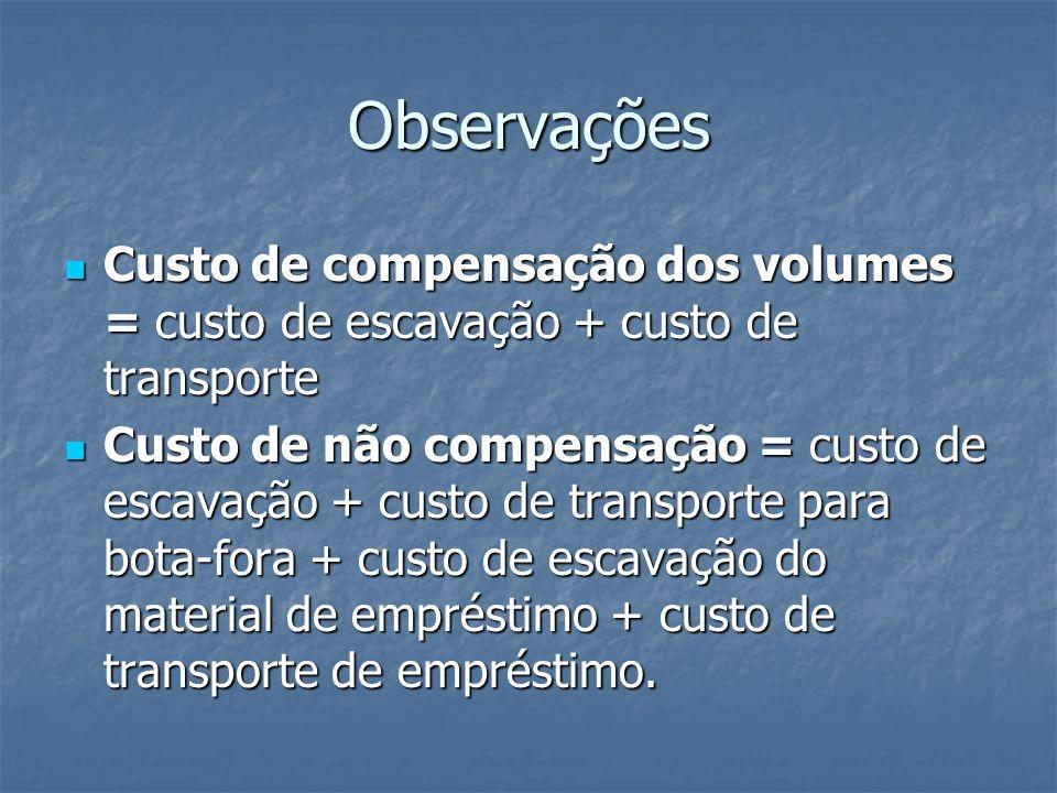 Observações Custo de compensação dos volumes = custo de escavação + custo de transporte Custo de compensação dos volumes = custo de escavação + custo