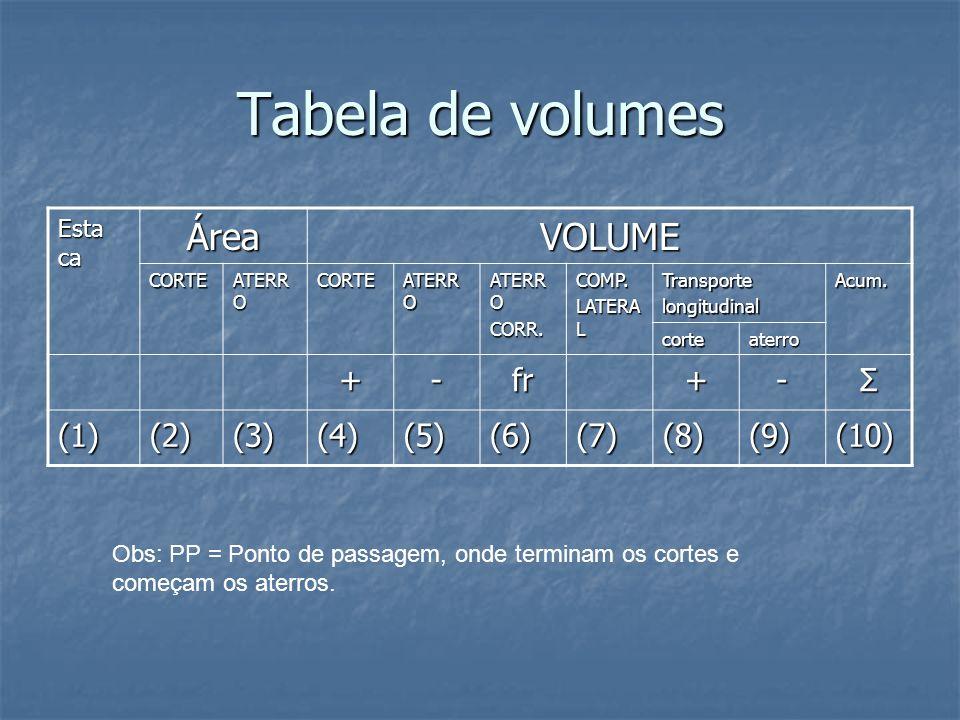 Tabela de volumes Esta ca ÁreaVOLUME CORTE ATERR O CORTE CORR.COMP. LATERA L TransportelongitudinalAcum. corteaterro +-fr+-Σ (1)(2)(3)(4)(5)(6)(7)(8)(