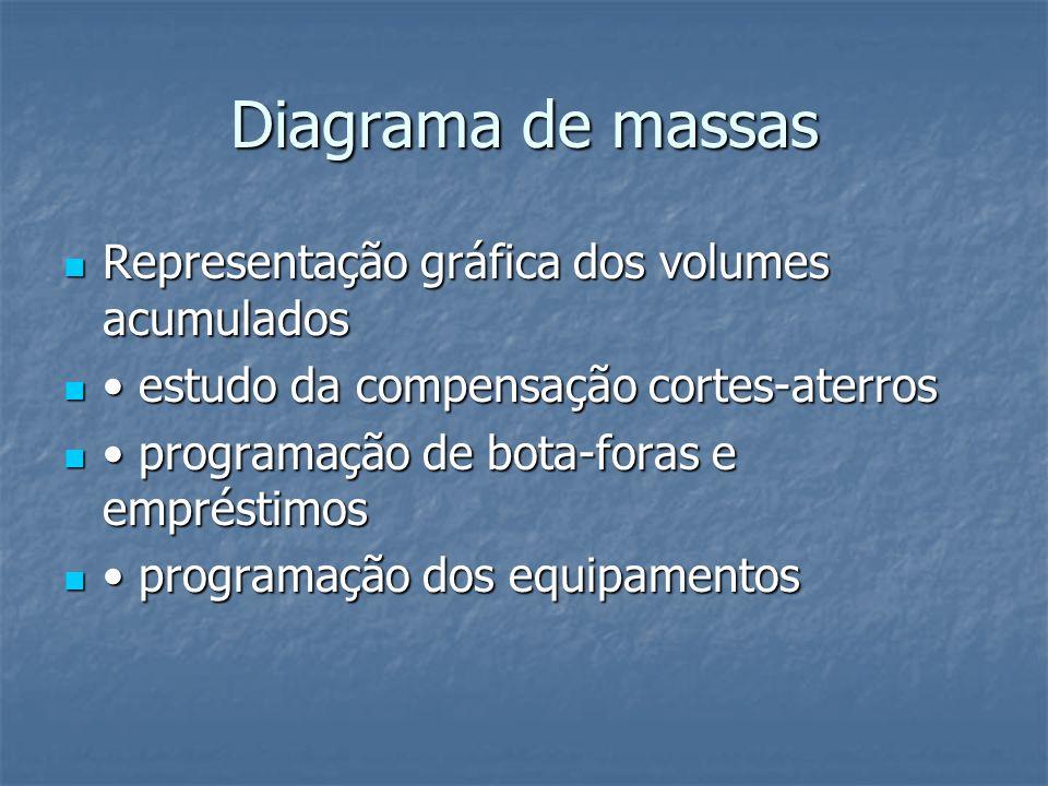 Diagrama de massas Representação gráfica dos volumes acumulados Representação gráfica dos volumes acumulados estudo da compensação cortes-aterros estu