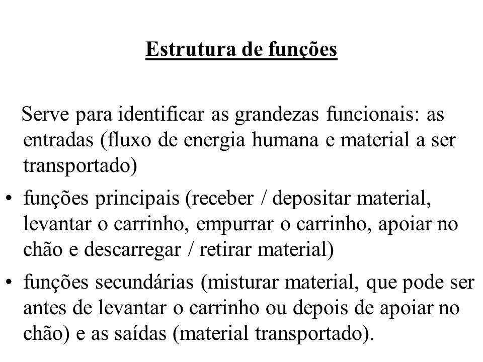 Estrutura de funções Serve para identificar as grandezas funcionais: as entradas (fluxo de energia humana e material a ser transportado) funções princ