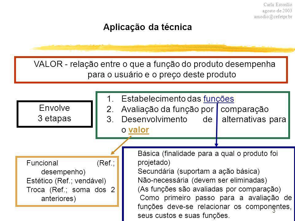 3 Aplicação da técnica VALOR - relação entre o que a função do produto desempenha para o usuário e o preço deste produto Envolve 3 etapas Carla Estori
