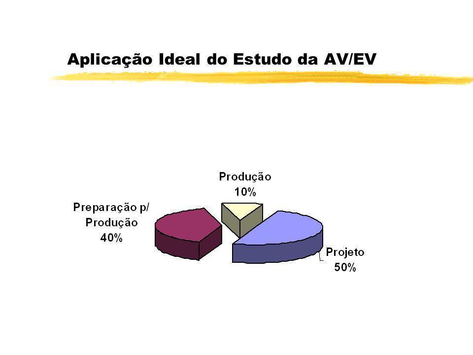 5 Aplicação Ideal do Estudo da AV/EV