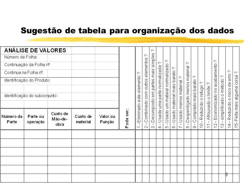 9 Sugestão de tabela para organização dos dados