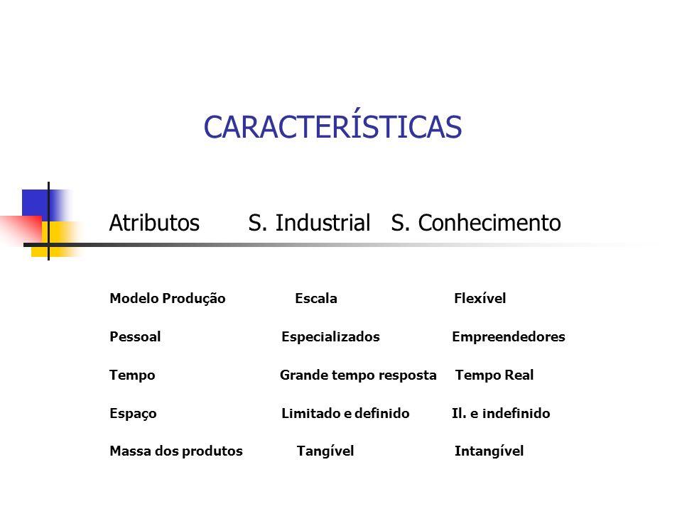 CARACTERÍSTICAS Atributos S. Industrial S. Conhecimento Modelo Produção Escala Flexível Pessoal Especializados Empreendedores Tempo Grande tempo respo