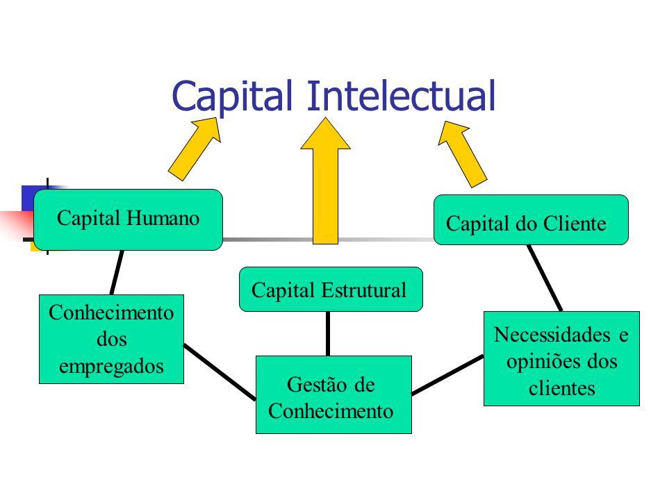 Capital Intelectual Capital Humano Conhecimento dos empregados Capital Estrutural Capital do Cliente Necessidades e opiniões dos clientes Gestão de Co