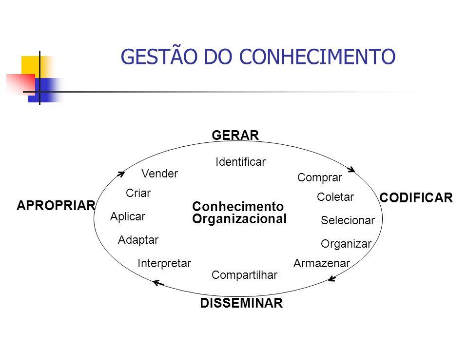 GESTÃO DO CONHECIMENTO Conhecimento Organizacional Identificar Comprar Coletar Selecionar Organizar Armazenar Compartilhar Interpretar Adaptar Aplicar