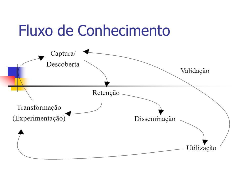 Fluxo de Conhecimento Captura/ Descoberta Retenção Disseminação Utilização Validação Transformação (Experimentação)