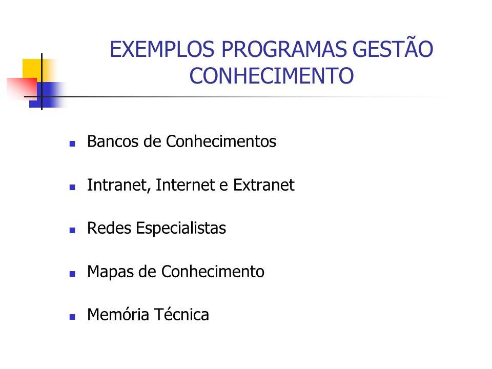 EXEMPLOS PROGRAMAS GESTÃO CONHECIMENTO Bancos de Conhecimentos Intranet, Internet e Extranet Redes Especialistas Mapas de Conhecimento Memória Técnica