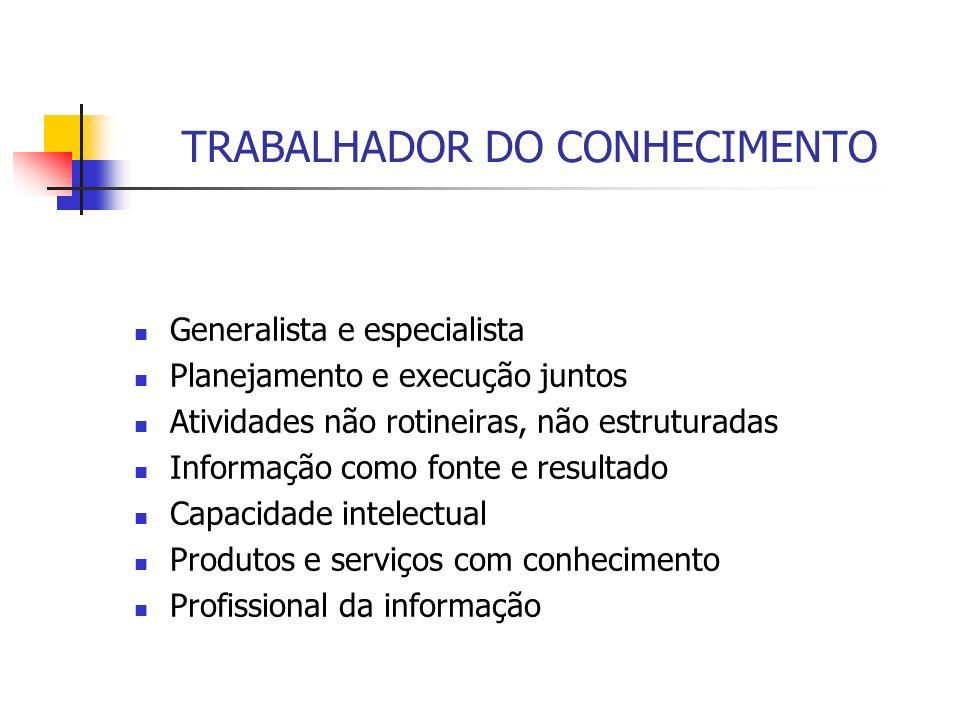 TRABALHADOR DO CONHECIMENTO Generalista e especialista Planejamento e execução juntos Atividades não rotineiras, não estruturadas Informação como font