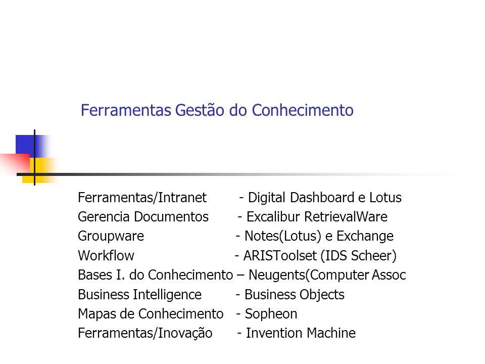 Ferramentas Gestão do Conhecimento Ferramentas/Intranet - Digital Dashboard e Lotus Gerencia Documentos - Excalibur RetrievalWare Groupware - Notes(Lo