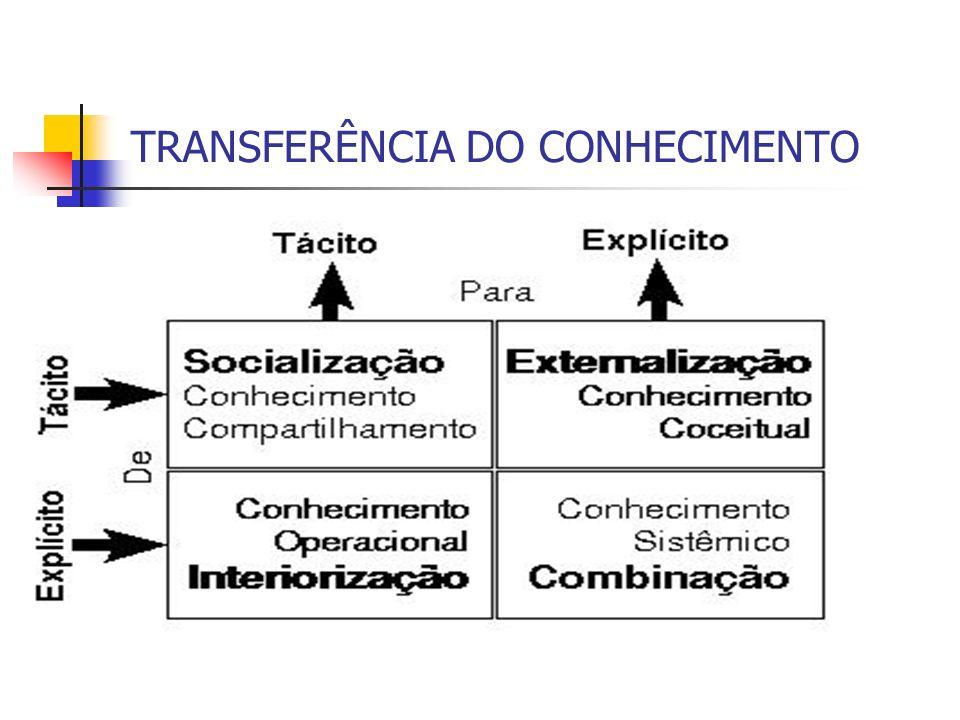 TRANSFERÊNCIA DO CONHECIMENTO