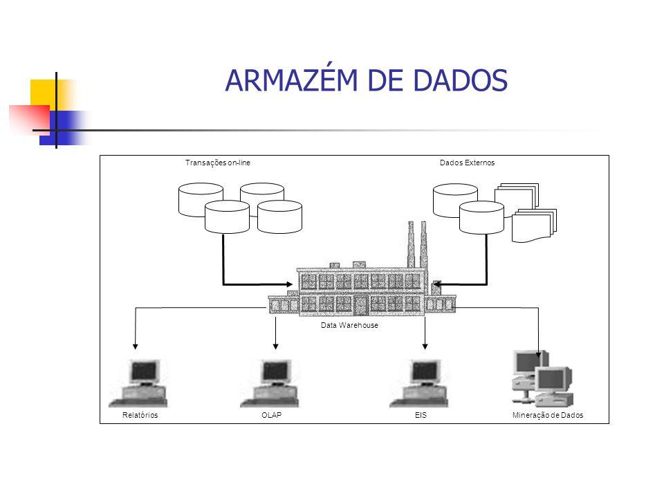 ARMAZÉM DE DADOS Relatórios Dados ExternosTransações on-line Data Warehouse OLAP EIS Mineração de Dados