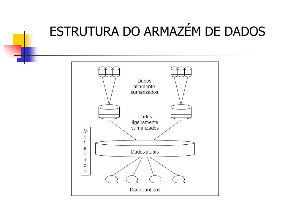 ESTRUTURA DO ARMAZÉM DE DADOS Dados altamente sumarizados Dados ligeiramente sumarizados Dados atuais Dados antigos MetadadoMetadado