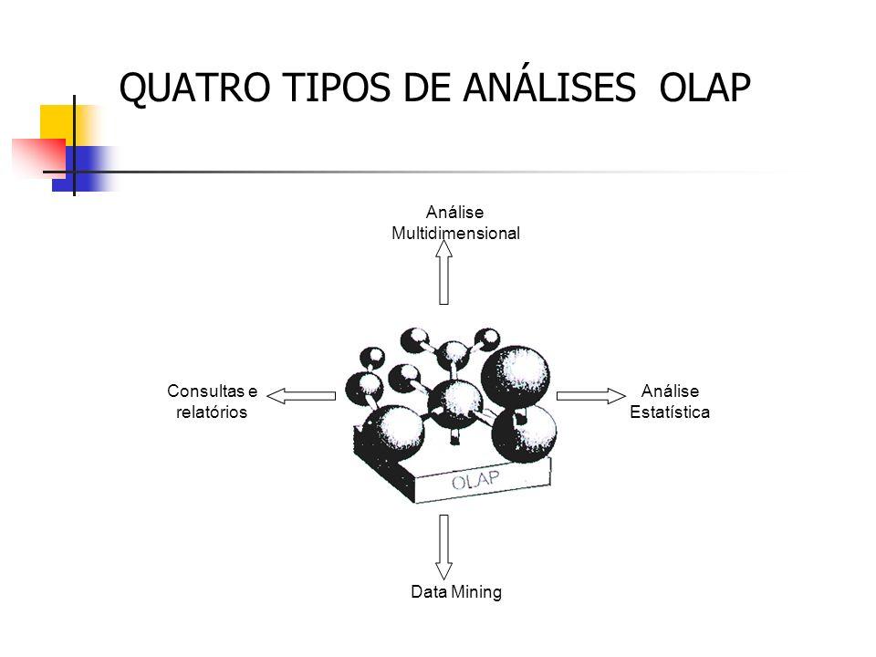 QUATRO TIPOS DE ANÁLISES OLAP Análise Multidimensional Data Mining Análise Estatística Consultas e relatórios