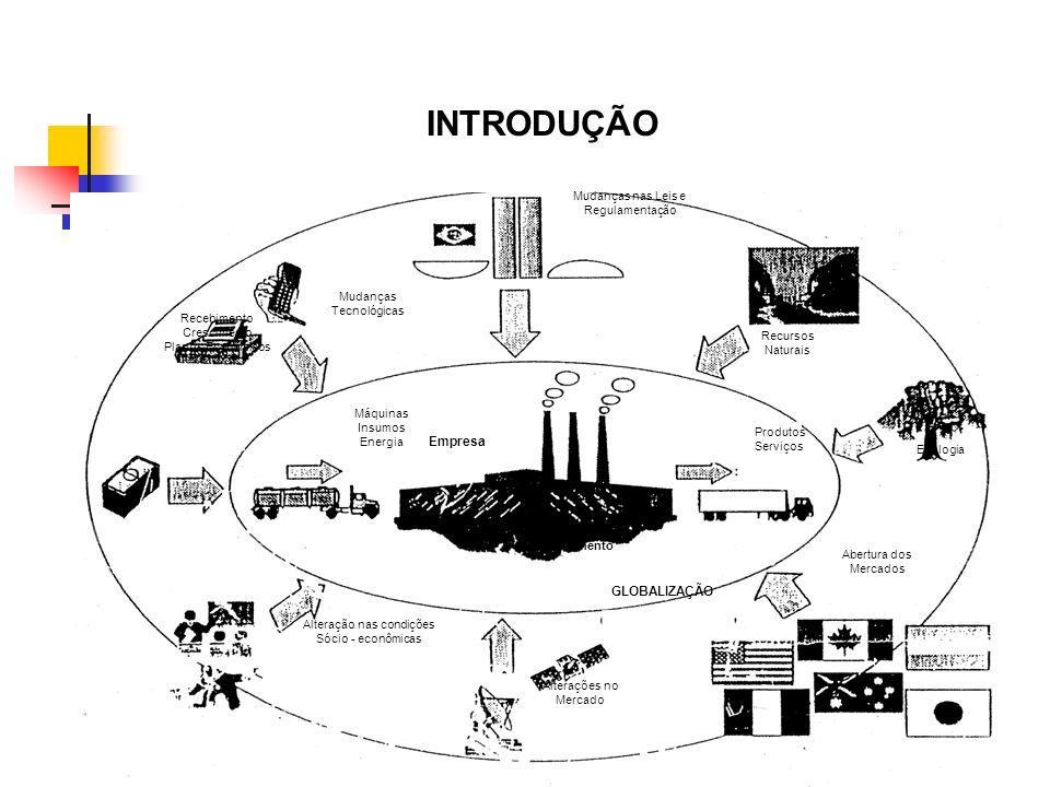 Mudanças Tecnológicas Mudanças nas Leis e Regulamentação Recursos Naturais Produtos Serviços Ecologia Abertura dos Mercados Alterações no Mercado Alte