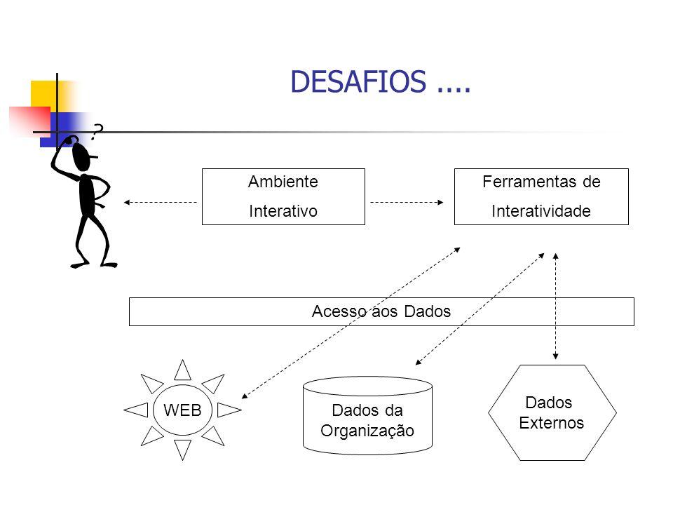 DESAFIOS.... Ambiente Interativo Ferramentas de Interatividade Acesso aos Dados WEB Dados da Organização Dados Externos