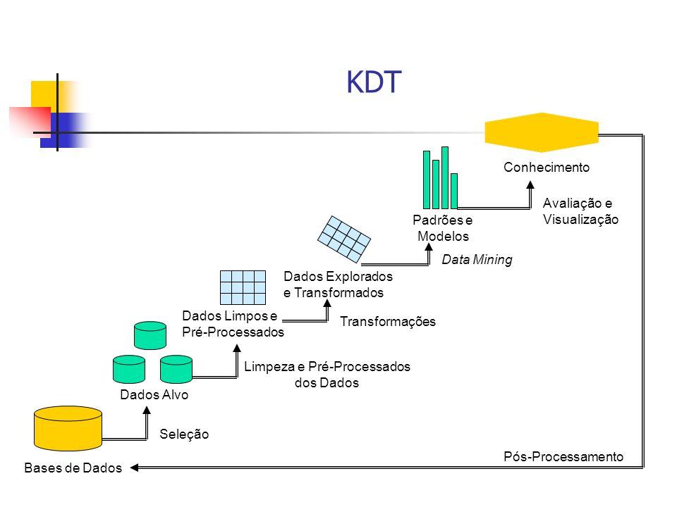KDT Conhecimento Avaliação e Visualização Padrões e Modelos Data Mining Dados Explorados e Transformados Dados Limpos e Pré-Processados Transformações