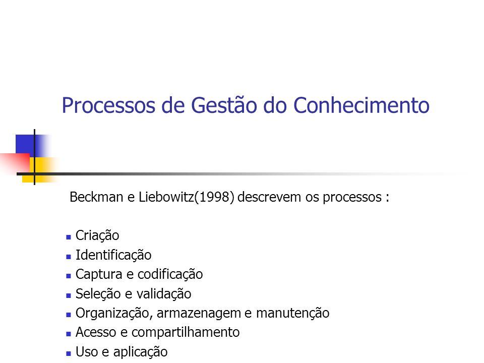 Processos de Gestão do Conhecimento Beckman e Liebowitz(1998) descrevem os processos : Criação Identificação Captura e codificação Seleção e validação