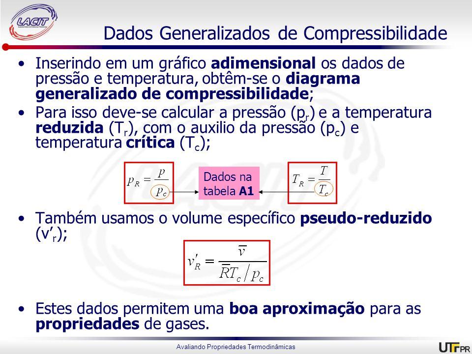 Avaliando Propriedades Termodinâmicas Dados Generalizados de Compressibilidade Inserindo em um gráfico adimensional os dados de pressão e temperatura,