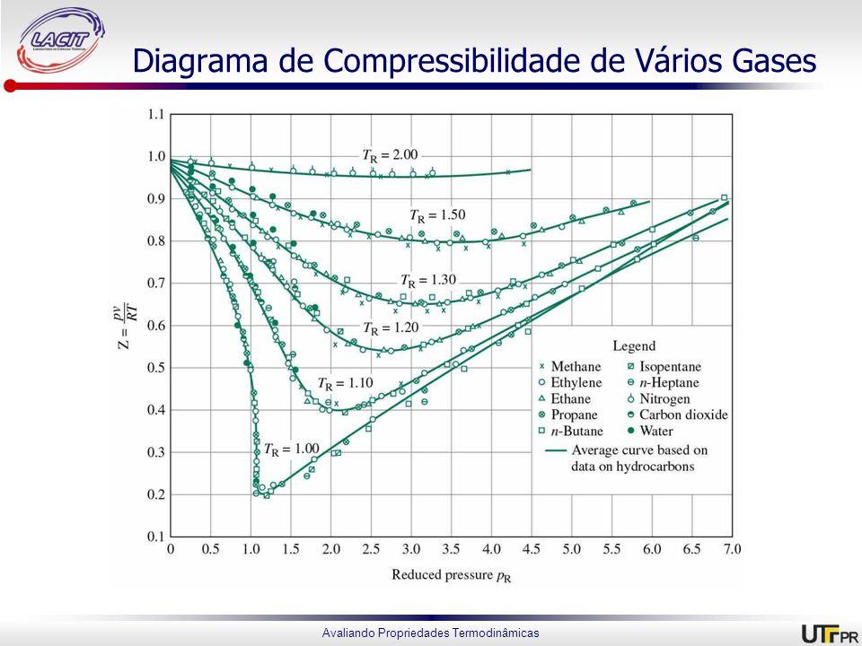 Avaliando Propriedades Termodinâmicas Diagrama de Compressibilidade de Vários Gases