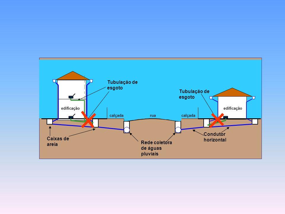 rua Rede coletora de águas pluviais calçada Caixas de areia Tubulação de esgoto Condutor horizontal edificação Tubulação de esgoto
