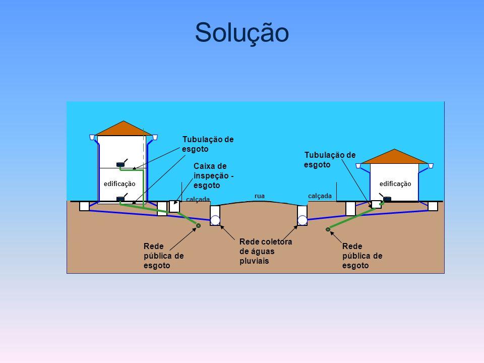 Solução rua Rede coletora de águas pluviais calçada Tubulação de esgoto edificação Tubulação de esgoto Rede pública de esgoto Caixa de inspeção - esgo