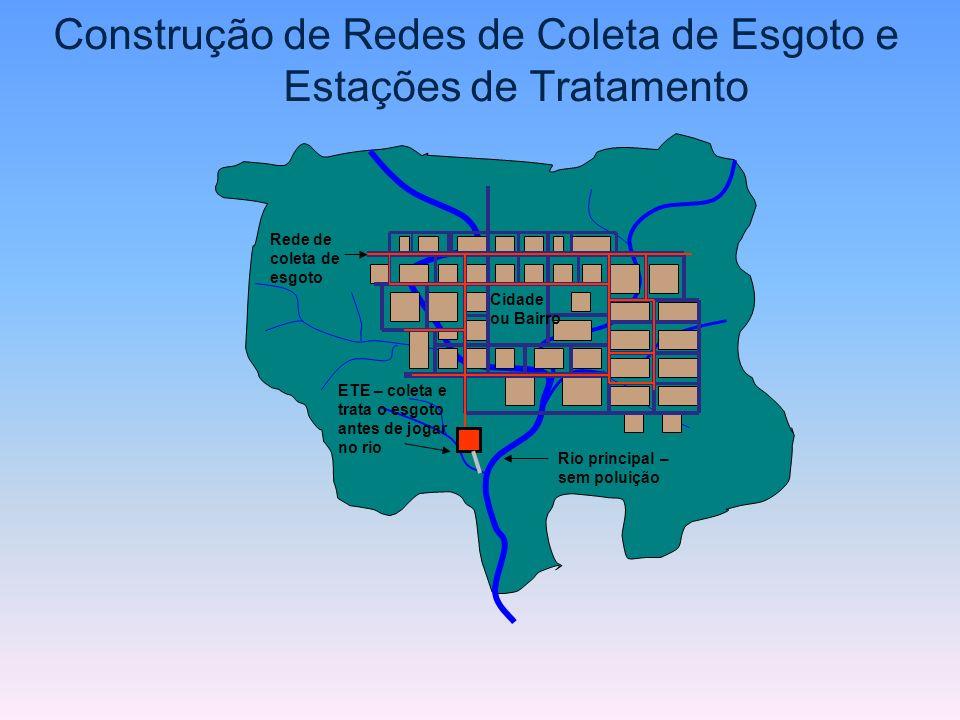 Construção de Redes de Coleta de Esgoto e Estações de Tratamento ETE – coleta e trata o esgoto antes de jogar no rio Rede de coleta de esgoto Cidade o