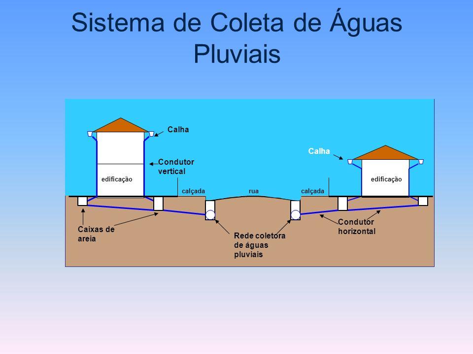 Sistema de Coleta de Águas Pluviais rua Rede coletora de águas pluviais calçada Caixas de areia Calha Condutor vertical Calha Condutor horizontal edif