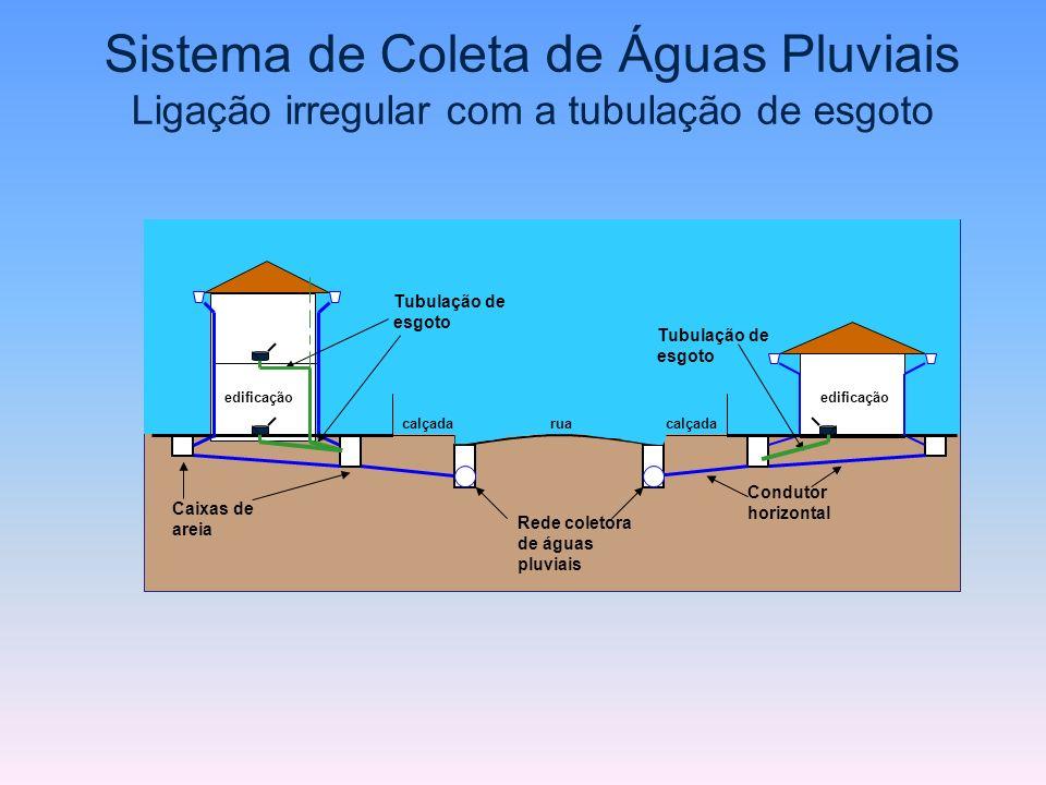 rua Rede coletora de águas pluviais calçada Caixas de areia Tubulação de esgoto Condutor horizontal edificação Tubulação de esgoto Sistema de Coleta d