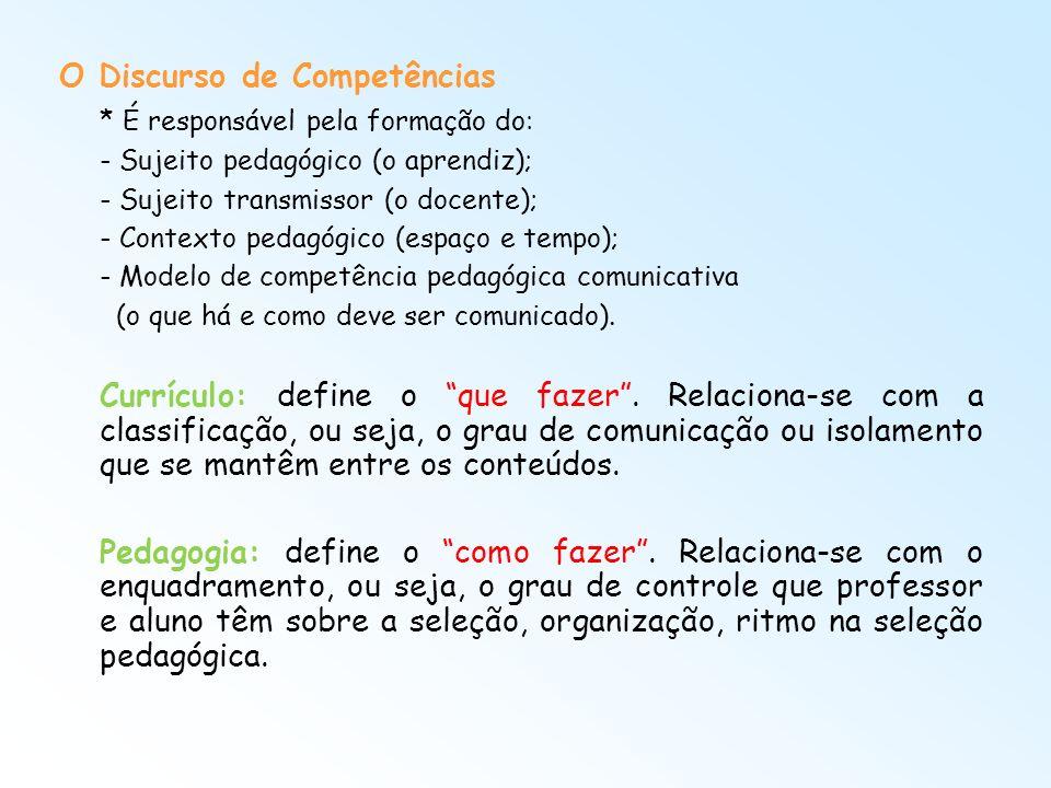 O Discurso de Competências * É responsável pela formação do: - Sujeito pedagógico (o aprendiz); - Sujeito transmissor (o docente); - Contexto pedagógi