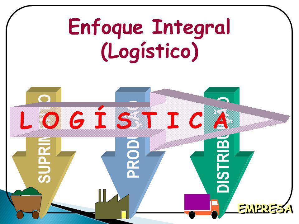 Enfoque Integral (Logístico) SUPRIMENTO PRODUÇÃO DISTRIBUIÇÃO EMPRESA L O G Í S T I C A