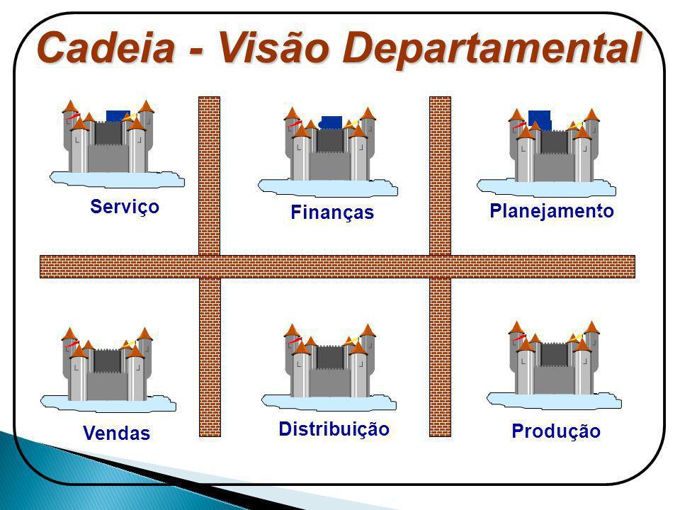 Cadeia - Visão Departamental Finanças Produção Distribuição Vendas Serviço Planejamento