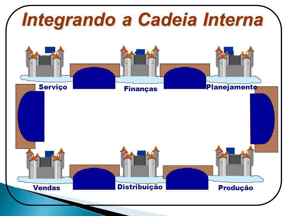 Integrando a Cadeia Interna Finanças Produção Distribuição Vendas ServiçoPlanejamento